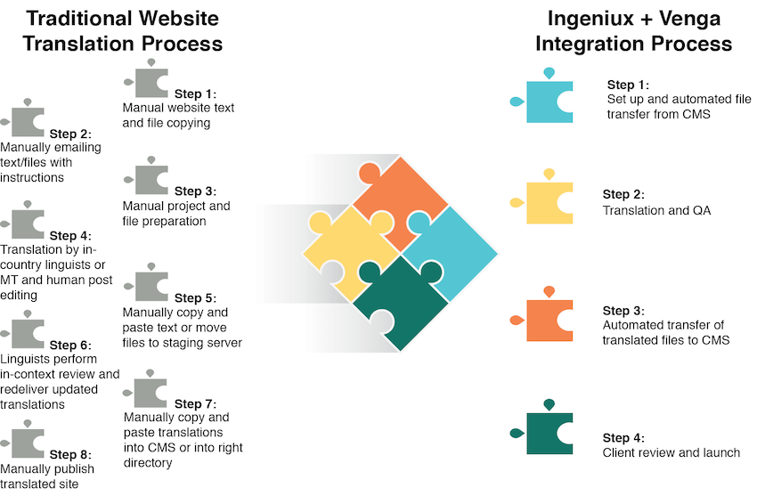 Simplified translation process with Ingeniux CMS integration