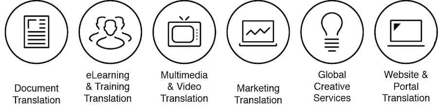 Types of content Venga translated